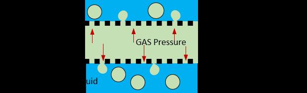 SPG bubbling Internal pressure