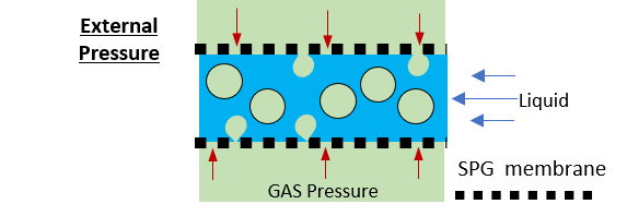 SPG bubbling external pressure